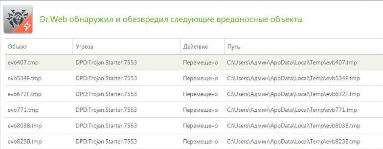 Trojan Starter 7691 что за вирус